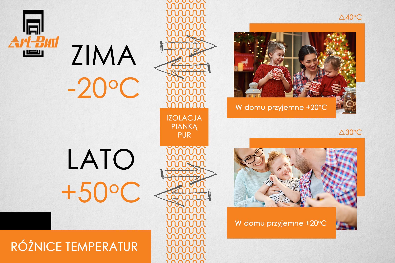 ARTBUD_roznice temperatur